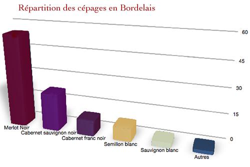 cepages_bordeaux