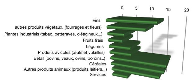 valeur_produits_agri